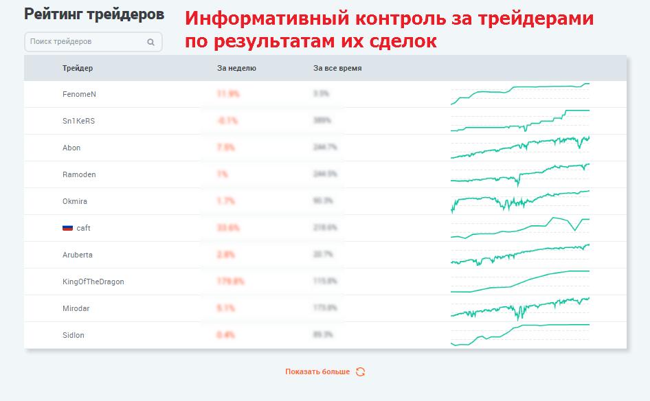 Таблица с рейтенгом трейдеров LAMM Service от Forex Optimum Group на forex-pravda.ru