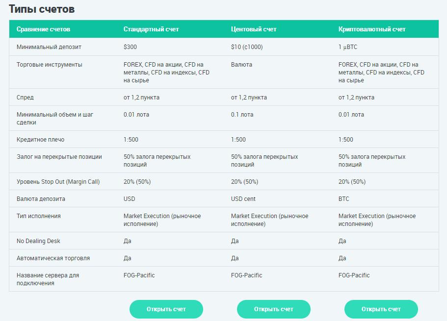 Таблица сравнения в в Forex Optimum