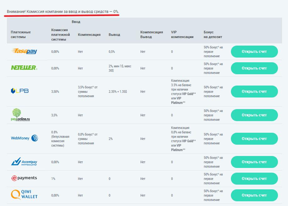 Форекс виды депозитов овладение биткоином mastering bitcoin автор андреас антонопулос