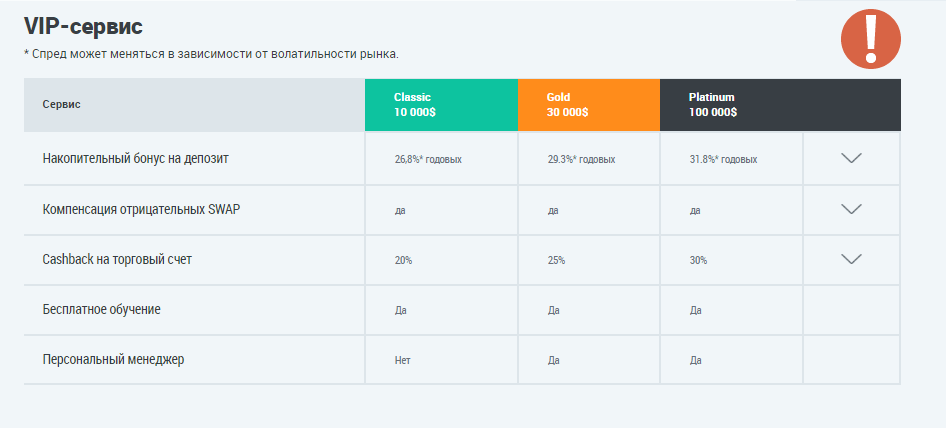 Скрин функций которые доступны при выборе разных тарифных планов