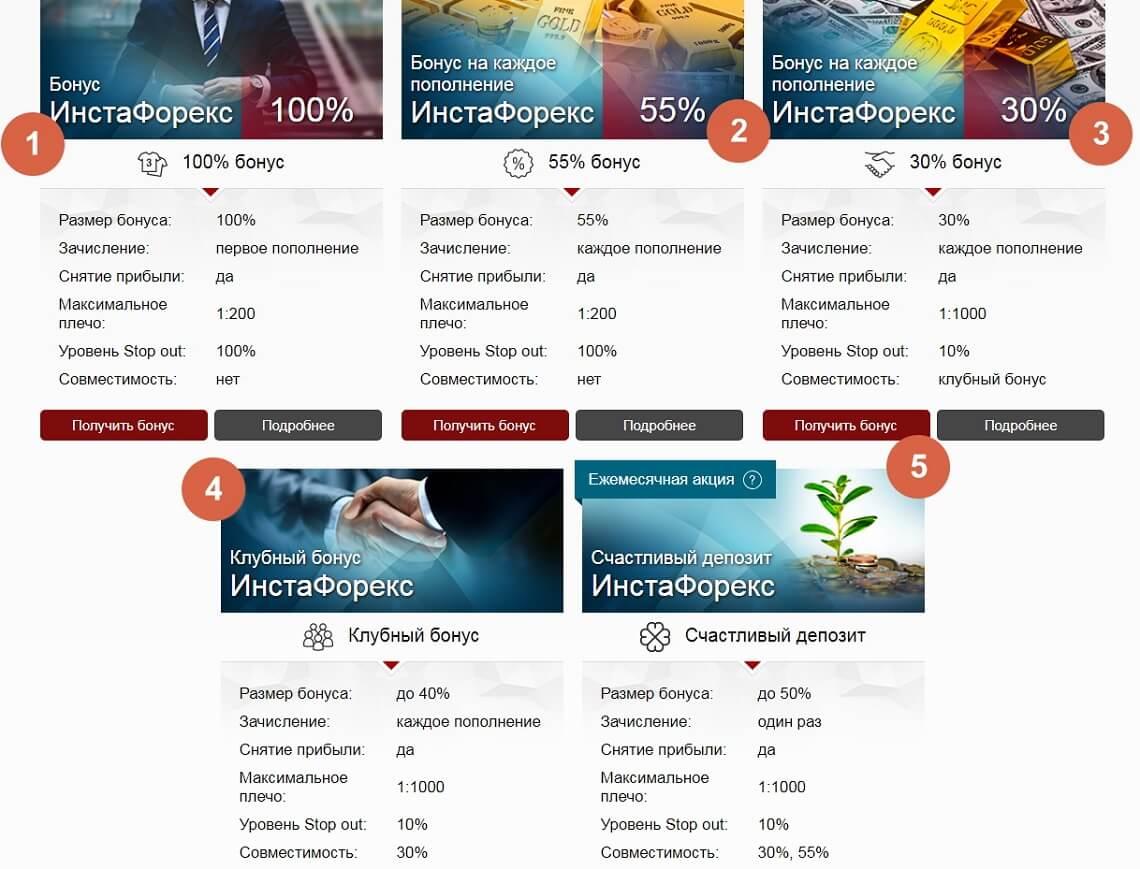 Разные параметры без депозитных бонусов от Instaforex