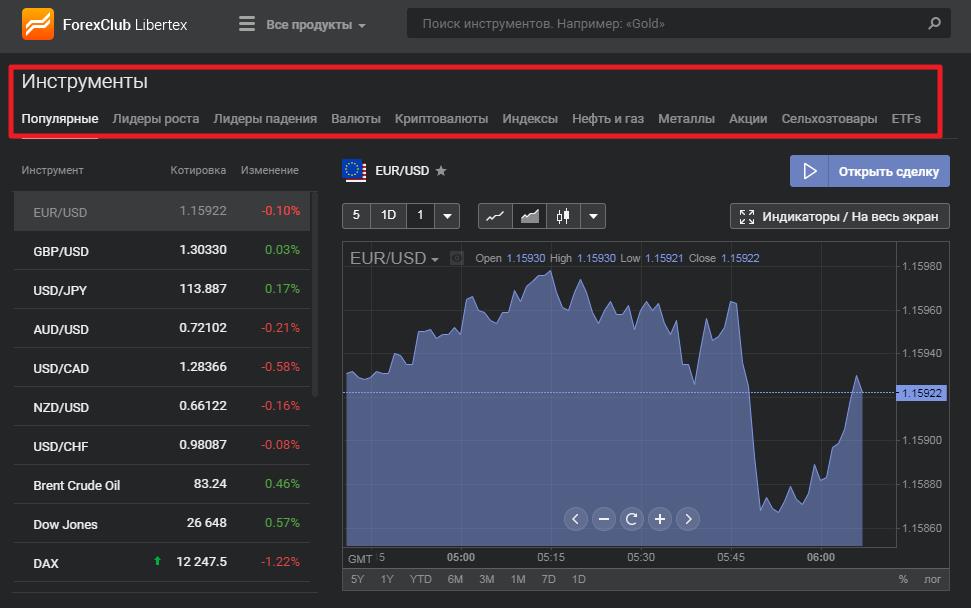 Выбирайте нужный актив прямо в торговой платформе Libertex