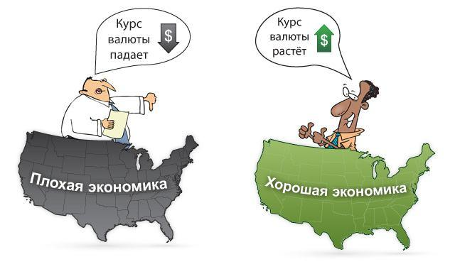Карикатура На Рост и Падение Курса Доллара