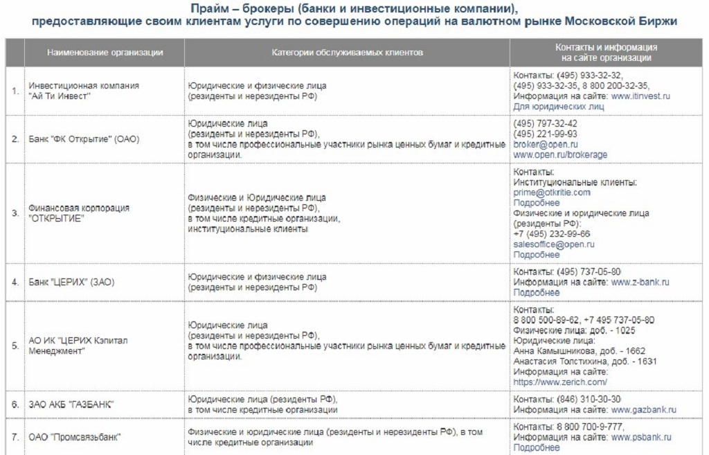 Список брокеров, которые предоставляют услуги торговли на московской бирже ММВБ