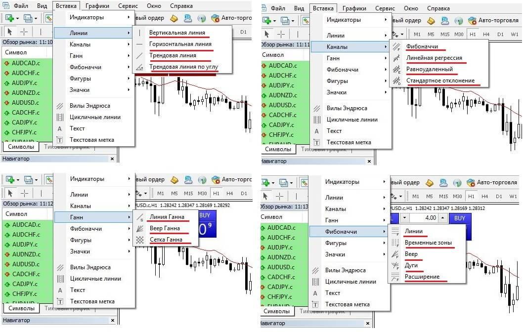 Инструменты для построения и создания графиков в торговом терминале