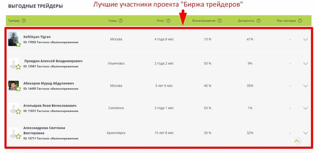 Рейтинг участников проекта биржа трейдеров от TeleTrade